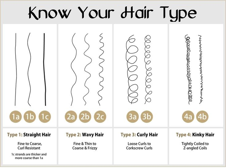 know your hair type