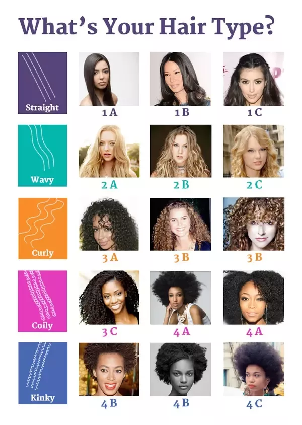 knowing your hair types